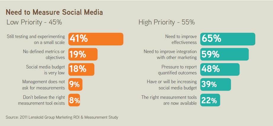 tools to measure the effectiveness of social media Not just social media but it works with tons of other apps and tools you can work with multiple apps, social networks, and can automate your entire business and social it is useless to spend heaps of money on social media marketing if you cannot measure the progress and engagement.