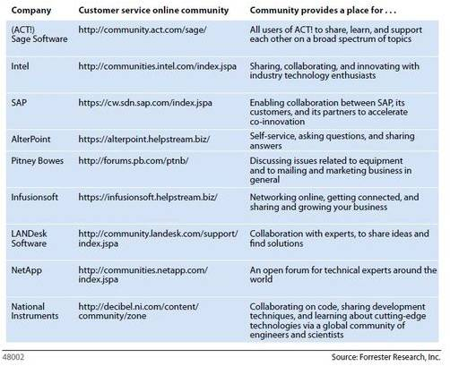 B2B customer communities
