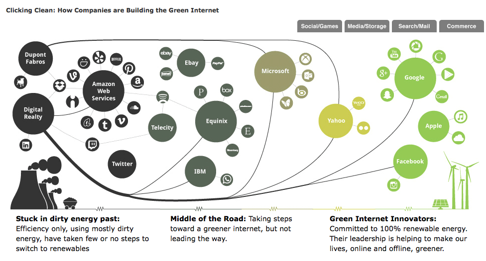 Clicking Clean How Companies are Building The Green Internet