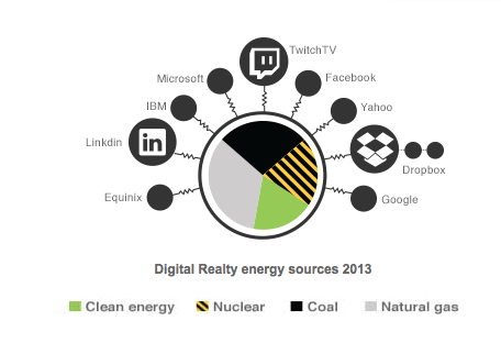 Digital Realtiy Energy Use 2013