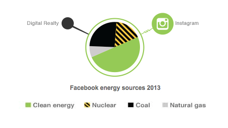 How Facebook Uses Energy