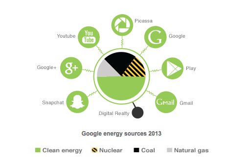Google Energy Sources 2013