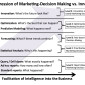 Progression of Marketing Decision Making to Innovation and Revenue Creation