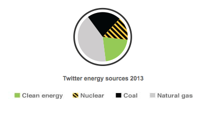 Twitter Energy Sources 2013