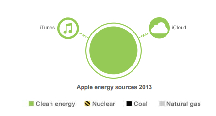 Apple Energy Source 2013