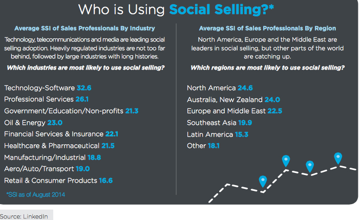Who is using the social selling index natalie petouhoff LinkedIn