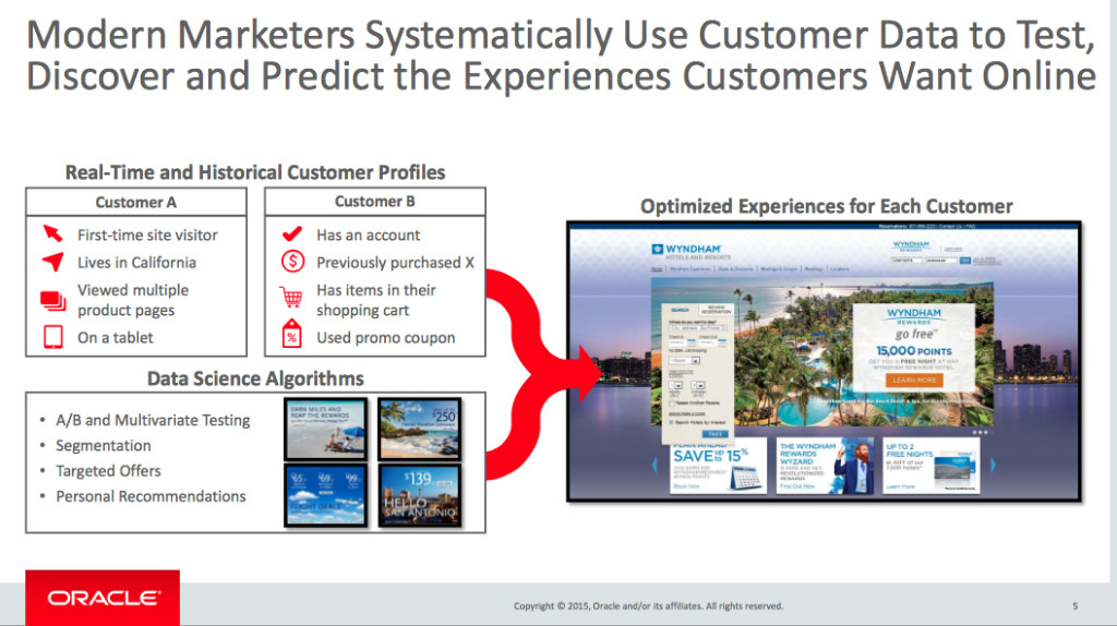Testing by Modern Marketers to Systematically Use Customer Data to Test, Discover and Predict the Experiences Customers Want Online