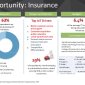 Internet of Things (IoT), Customer Behaviors and Increasing Digital Demand Signals Major Insurance Industry Disruption