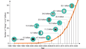 The Exponential Increase of Connected Devices