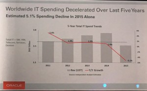 World IT spending decreased Mark V Hurd @drnatalie