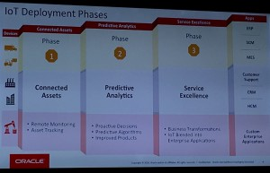 phases-of-development-of-business-maturity-use-of-iot