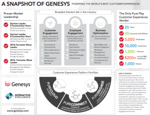 Overview of Genesys