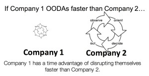 ooda loop faster to drive innovation @drnatalie